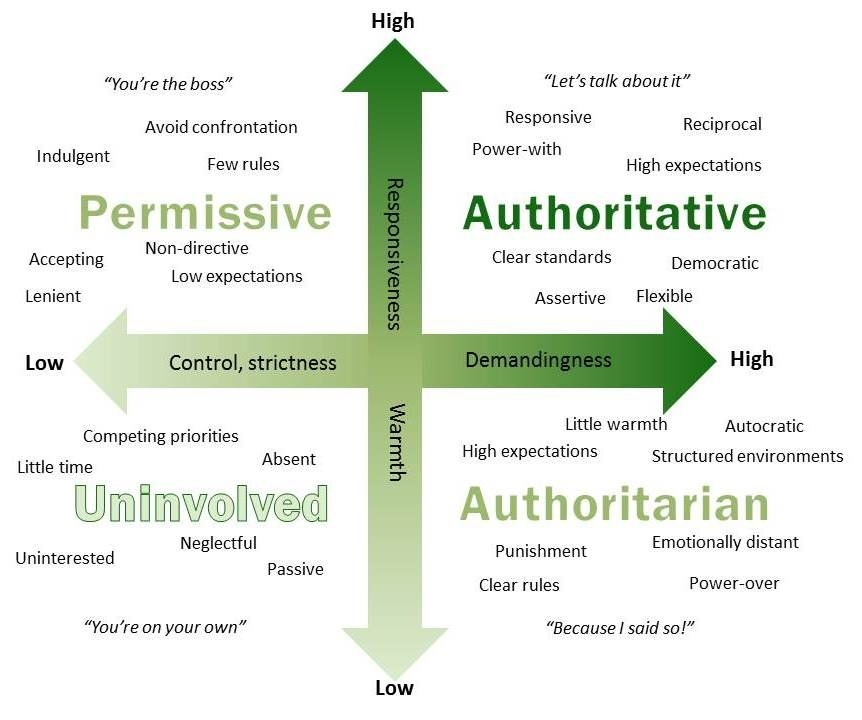a parent who uses a restrictive, punitive style to control the behavior of their children is a(n):-0