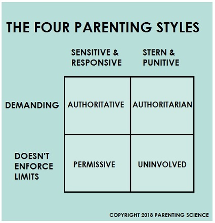according to baumrind (1971), the parent who uses punitive disciplinary measures is-3