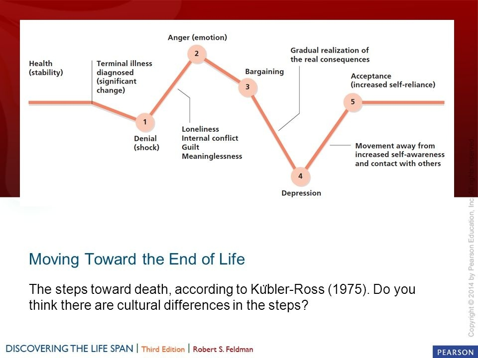 according to kübler-ross, what is the fourth step people pass through as they move toward death?-0
