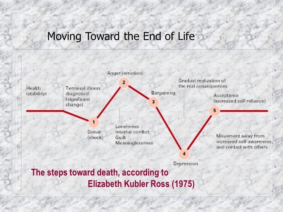 according to kübler-ross, what is the fourth step people pass through as they move toward death?-1