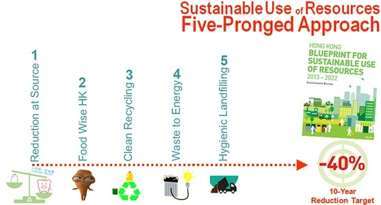 explain how recycling practices can lead to environmental sustainability.-3