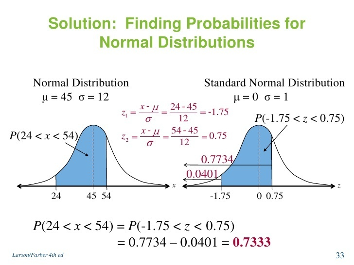 for a standard normal distribution, what is the probability that z is greater than 1.75?-1