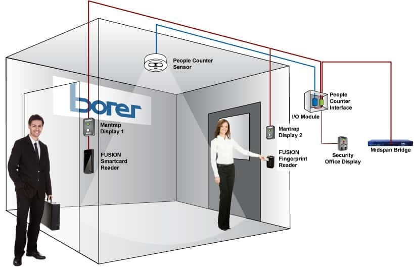 how can an area be made secure from a non-secured area via two interlocking doors to a small room?-0