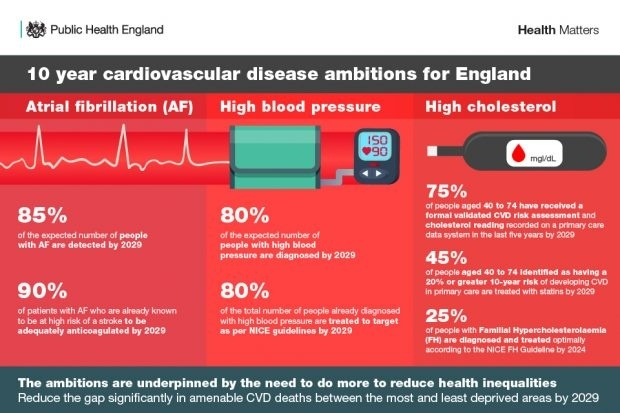 how do disease prevention programs try to reduce cardiovascular disease-3