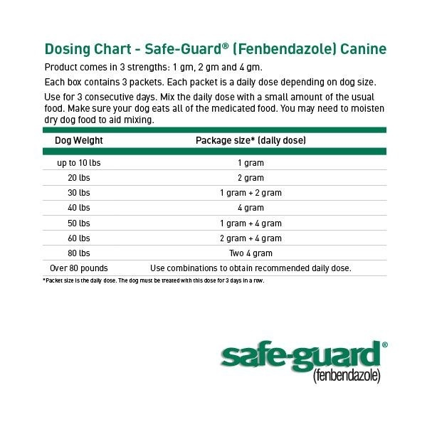 how much safeguard horse wormer to give a dog-1