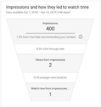 how to check how long youve been subscribed to someone on youtube-2