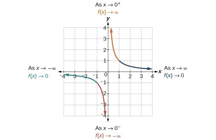 how to find end behavior of a rational function-0