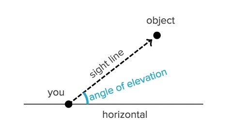 how to find the angle of elevation-3