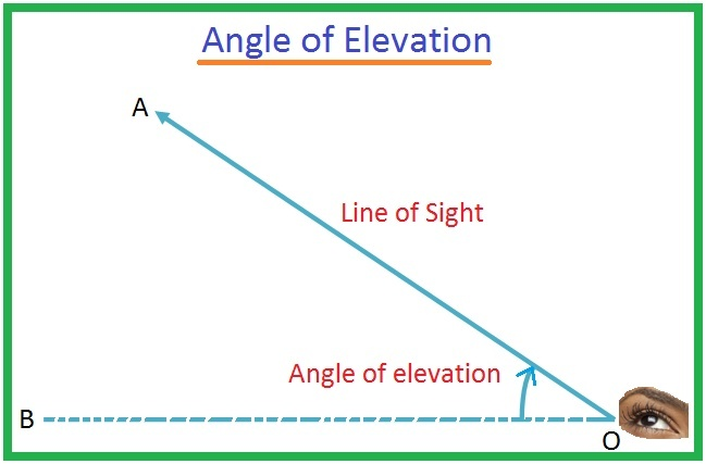 how to find the angle of elevation-4