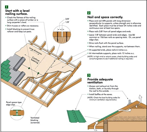 how to sheath a roof by yourself-1