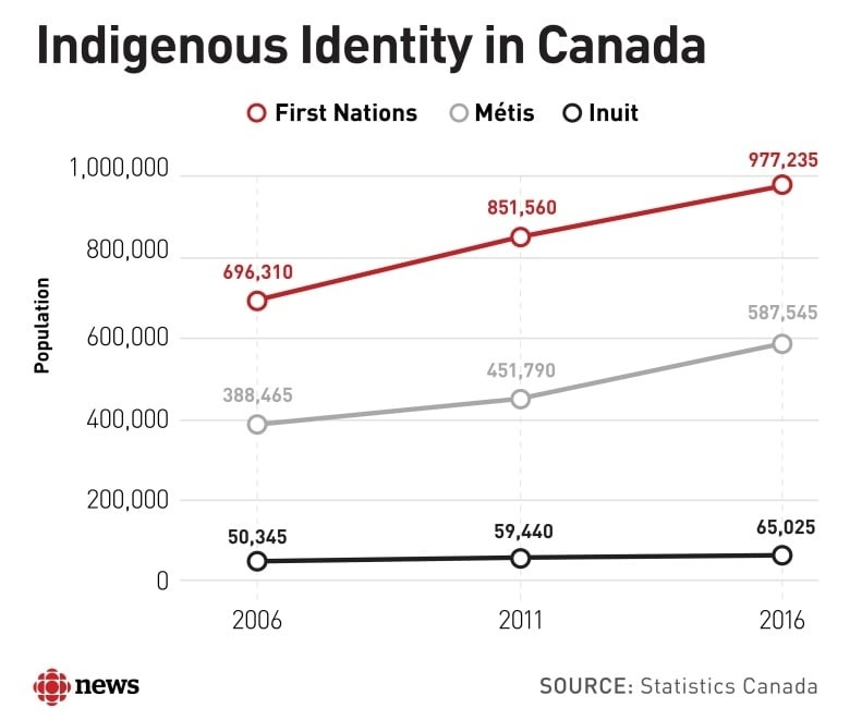 indigenous identity what is it and who really has it-0