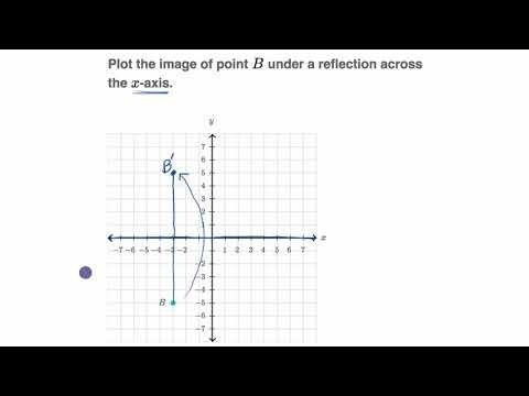 the point (2, –4) is reflected across the line y = –1. what are the coordinates of the image?-3