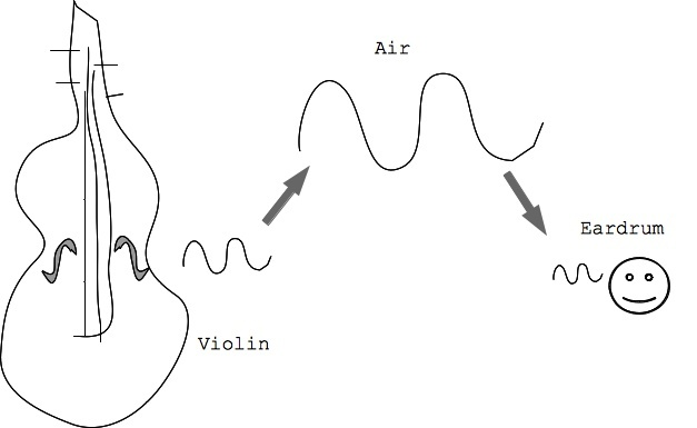 the shape of the sound waves produced by a violin is what makes it sound like a violin.-2