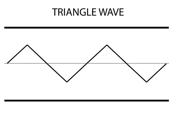 the shape of the sound waves produced by a violin is what makes it sound like a violin.-4