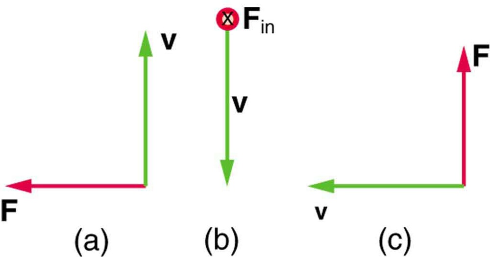 what does a moving charge experience when it is near a magnetic field-3