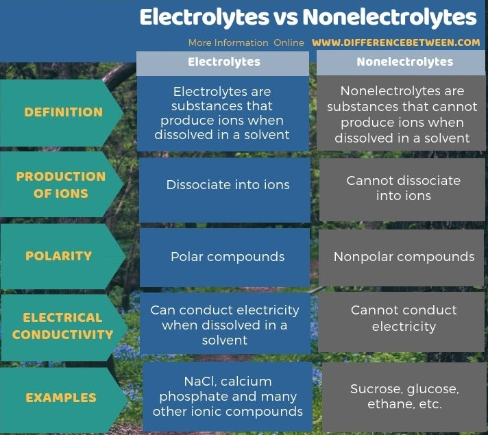 what is the difference between an electrolyte and a nonelectrolyte-0