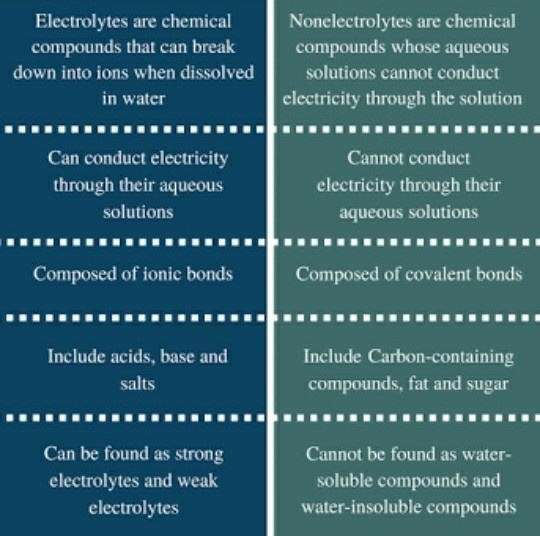 what is the difference between an electrolyte and a nonelectrolyte-1