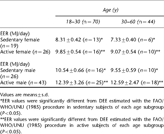 what is the estimated energy need for a sedentary female who is 19 to 25 years old?-1