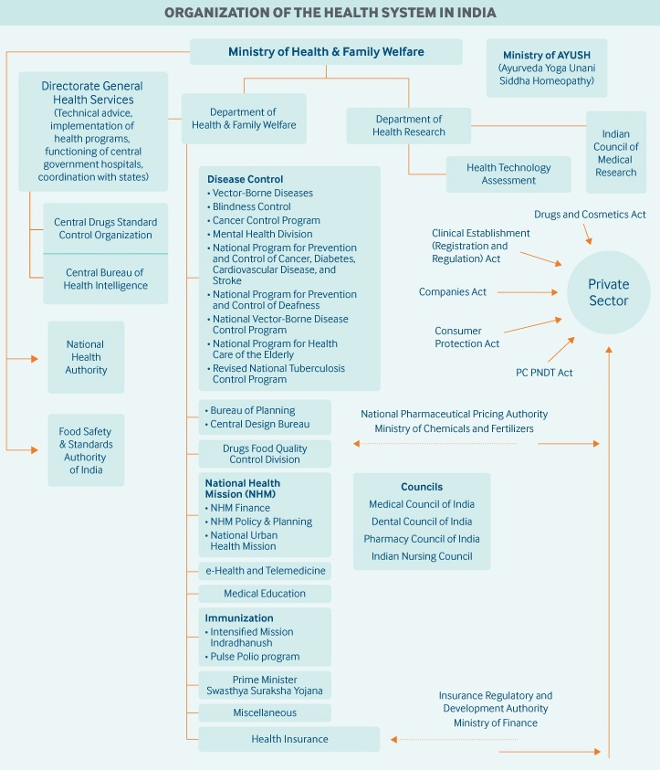 what is the general name for medicare standards impacting healthcare organizations?-1