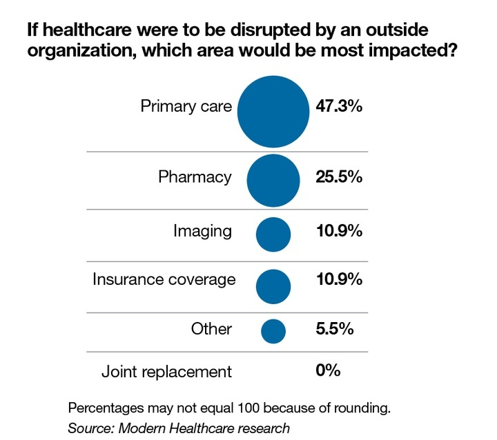 what is the general name for medicare standards impacting healthcare organizations?-2