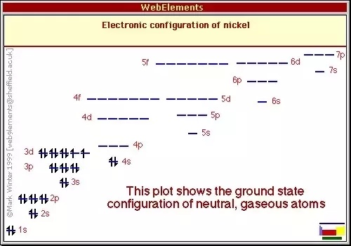 what is the ground-state electron configuration of a neutral atom of nickel?-0