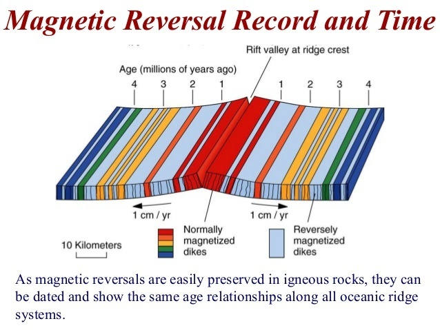 what is the importance of magnetic reversals to the theory of plate tectonics?-3