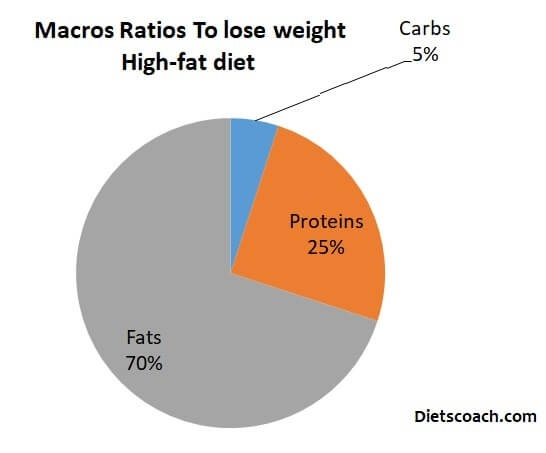 what is the minimum number of grams of carbohydrate, per day, humans must consume to avoid ketosis?-0