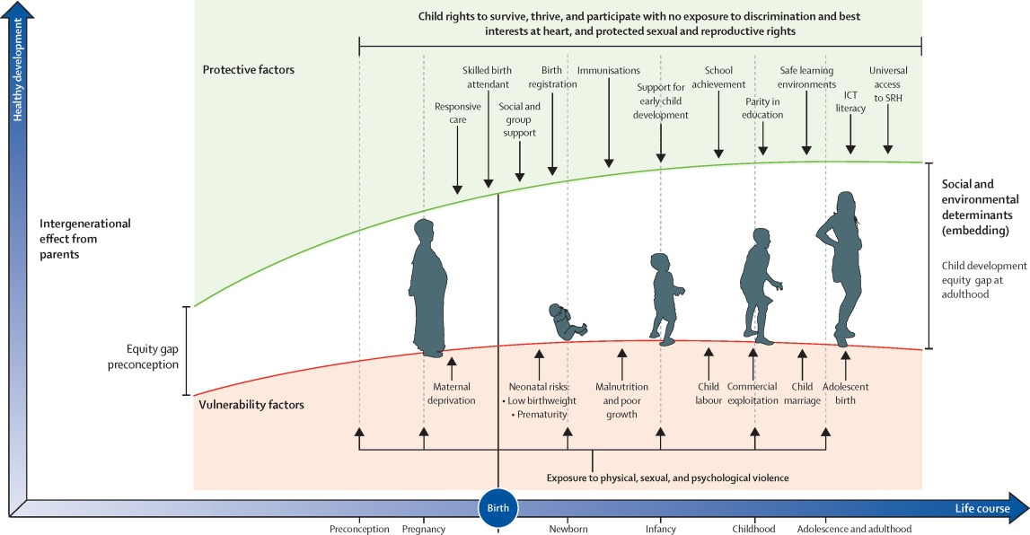 what is the most reliable indicator of an infants future health status?-0