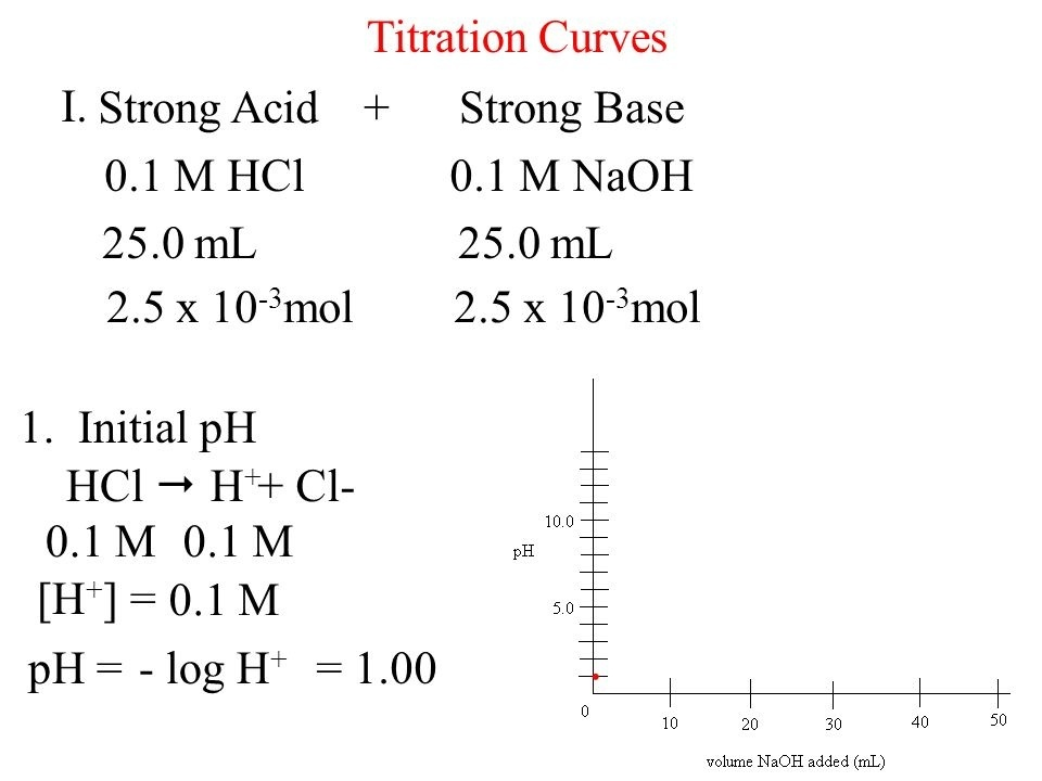 what is the ph at the equivalence point in the titration of 100 ml of 0.10 m hcl with 0.10 m naoh?-3
