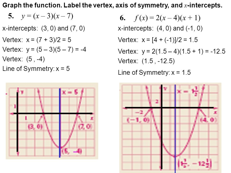 what is the vertex of the graph of f(x) =  x + 5  – 6? (–6, –5) (–6, 5) (–5, –6) (5, –6)-1