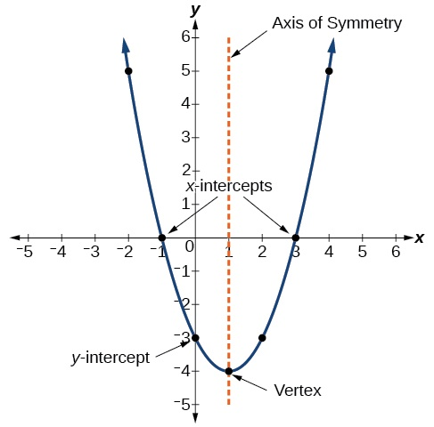 what is the vertex of the graph of f(x) =  x + 5  – 6? (–6, –5) (–6, 5) (–5, –6) (5, –6)-2