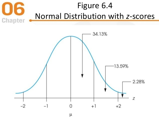 what proportion of a normal distribution is located in the tail beyond z = 1.50?-2