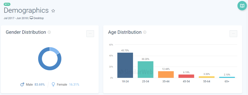 average age of fortnite players-1