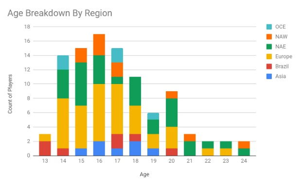 average age of fortnite players-2