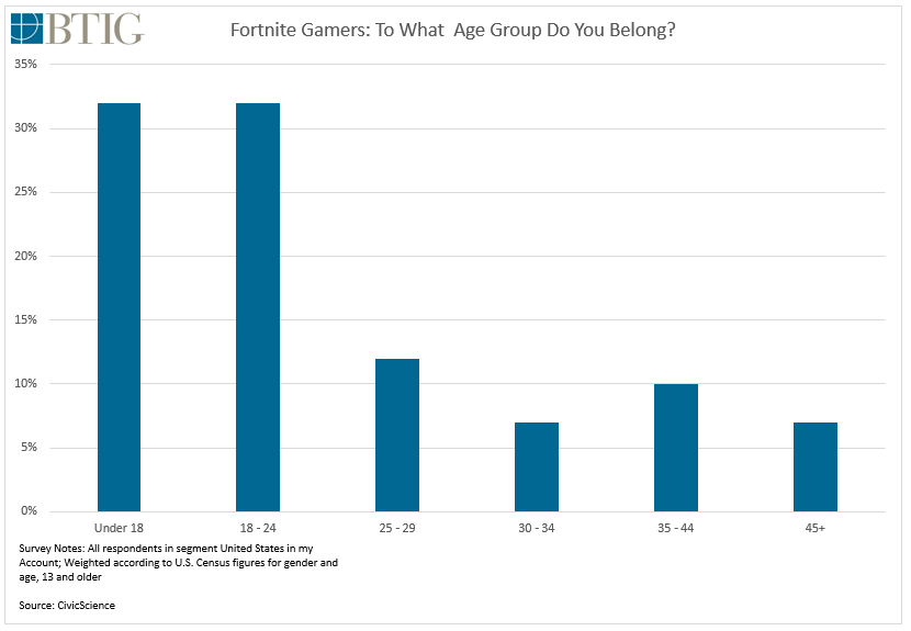 average age of fortnite players-3