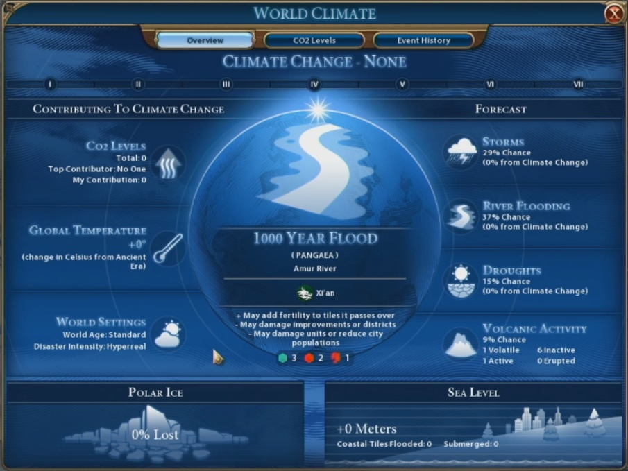 civ 6 rise and fall changes-8