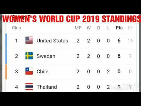 fifa world cup 2019 standings-5