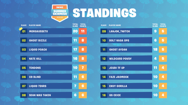 epic games summer skirmish-5