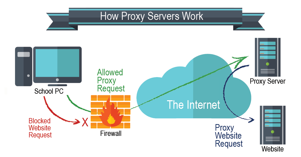how to use a proxy-1