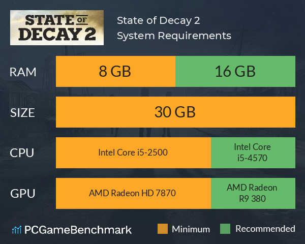 state of decay 2 size-3