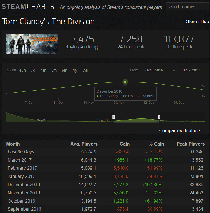 division 2 player count-2