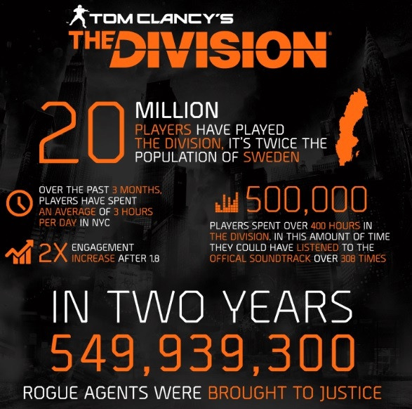 division 2 player count-4