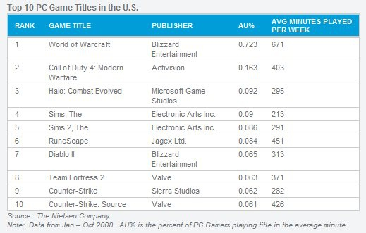 most popular pc games-8
