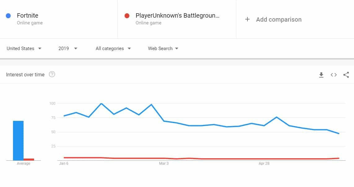 fortnite number of players-1