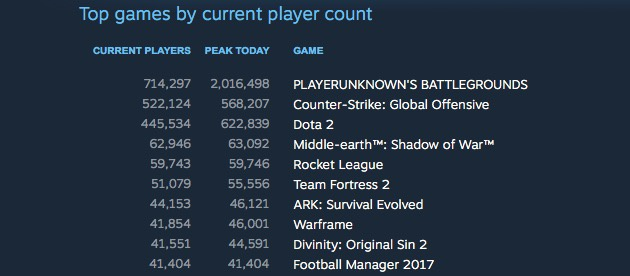 how many fortnite players-5