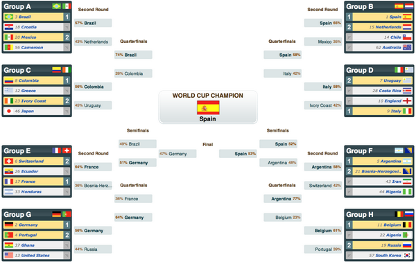 world cup current bracket-4