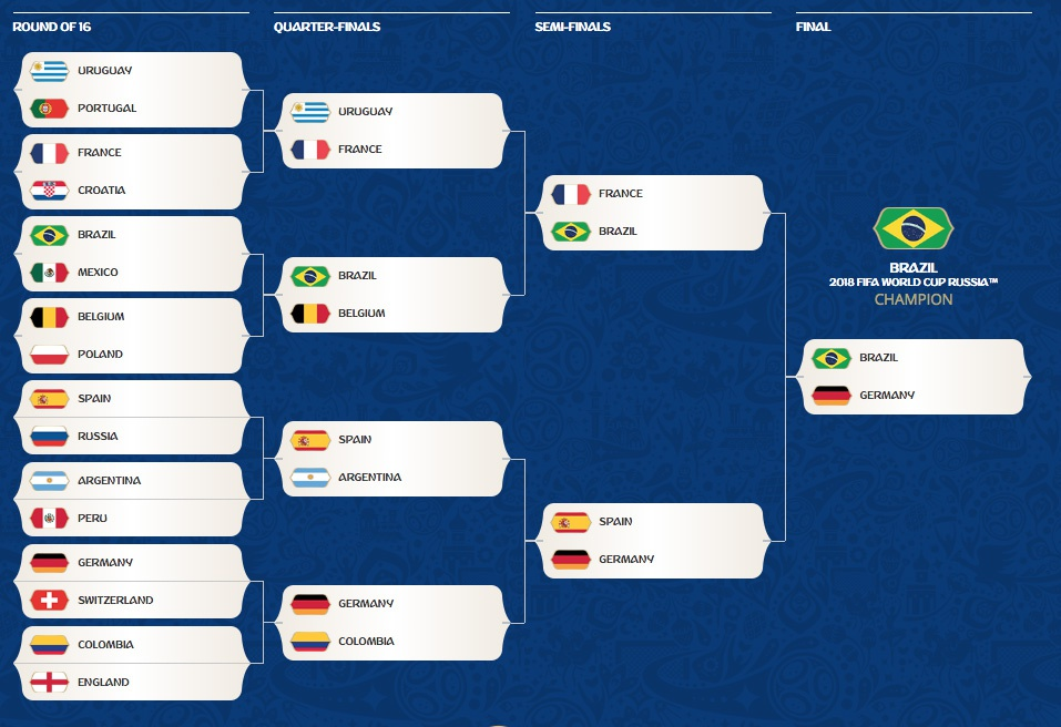 world cup current bracket-5