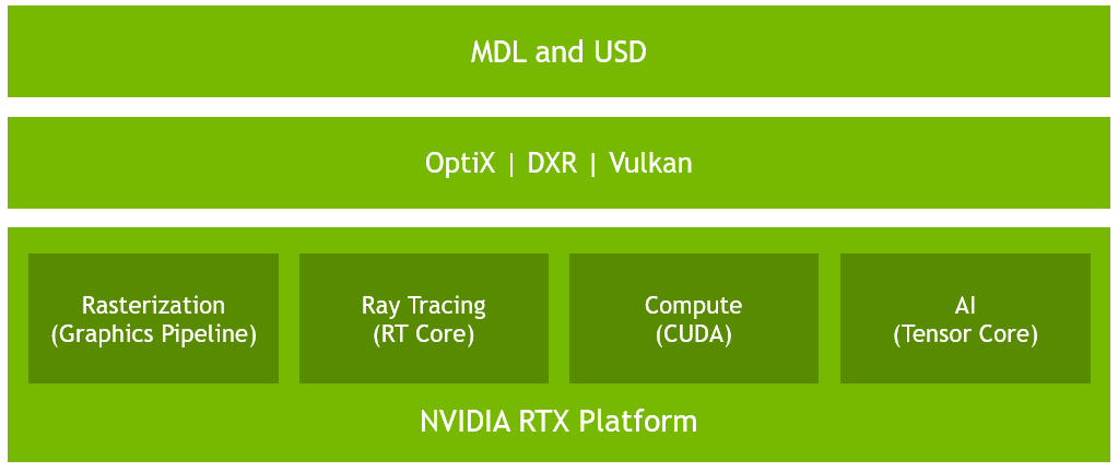 how to turn rtx on-4