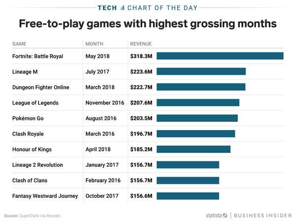 how much money does fortnite make-0