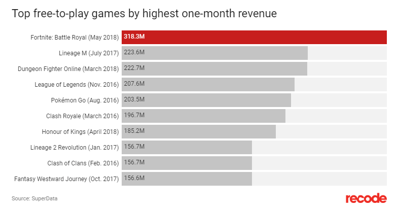 how much money does fortnite make-1